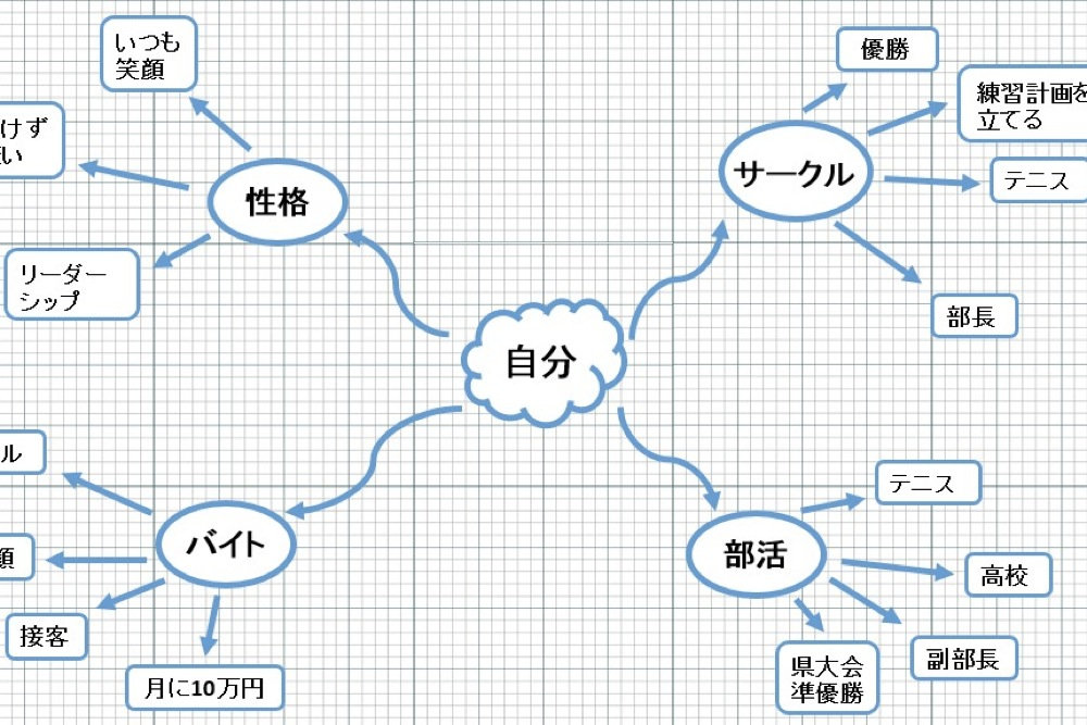 uzuz_マインドマップ