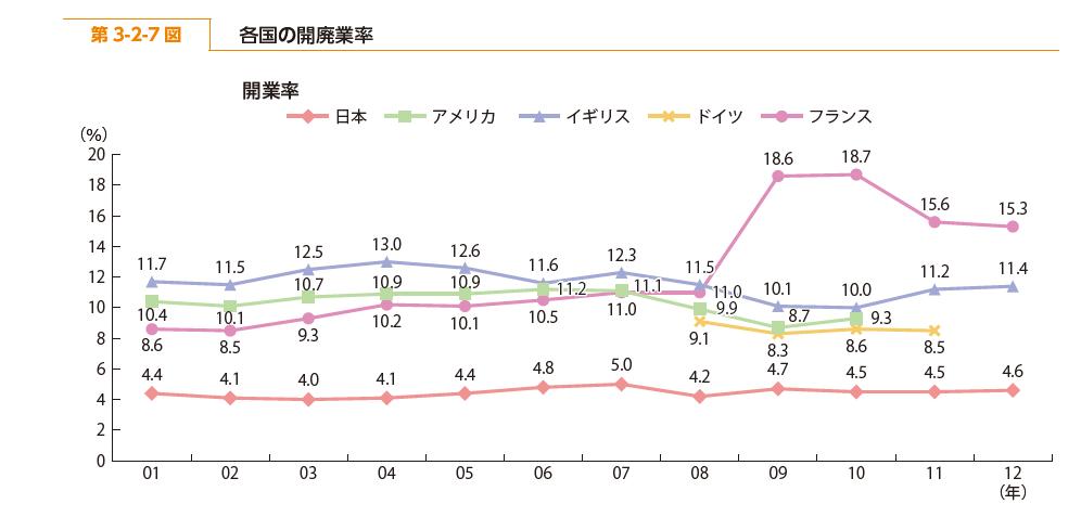 起業率 海外比較推移